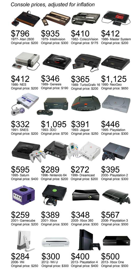 Video Game Console: i prezzi di lancio delle Console nella storia