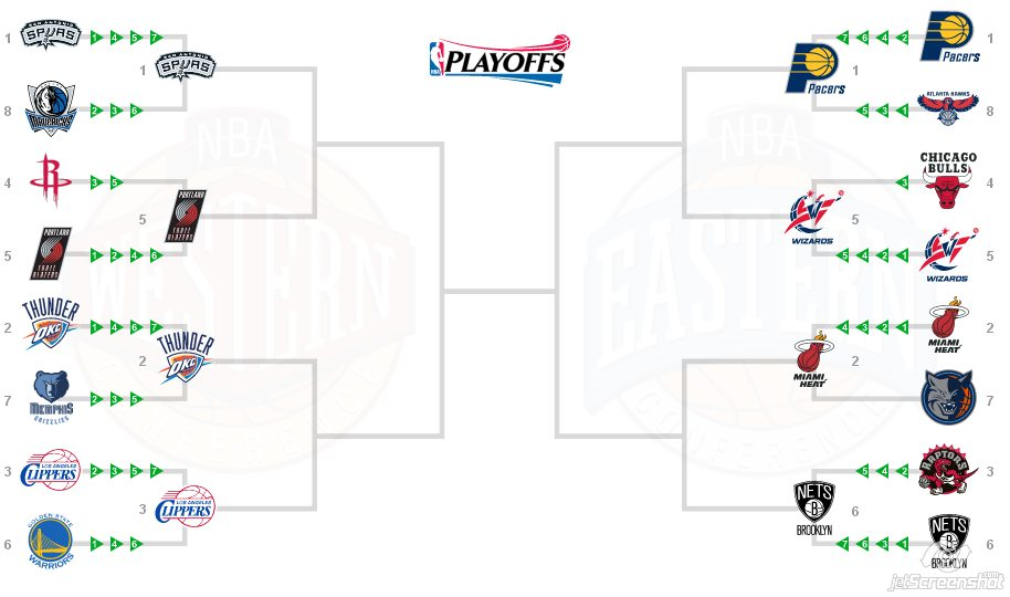 NBA Playoff 2014 - Semifinali di Conference