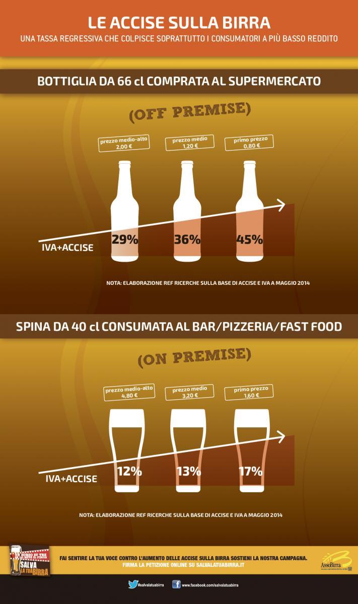 Infografica sull'aumento della Tasse sulla Birra al Supermercato ad al Pub