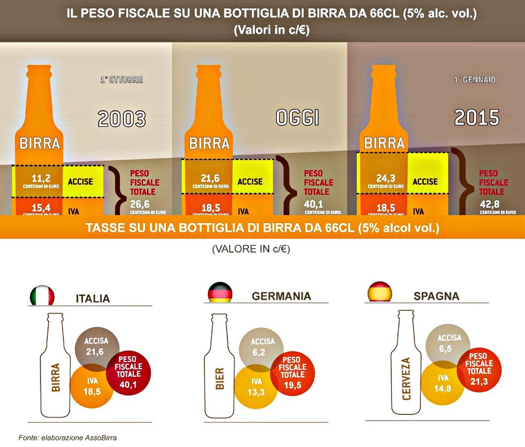 Le tasse sulla Birra in Italia ed in Europa