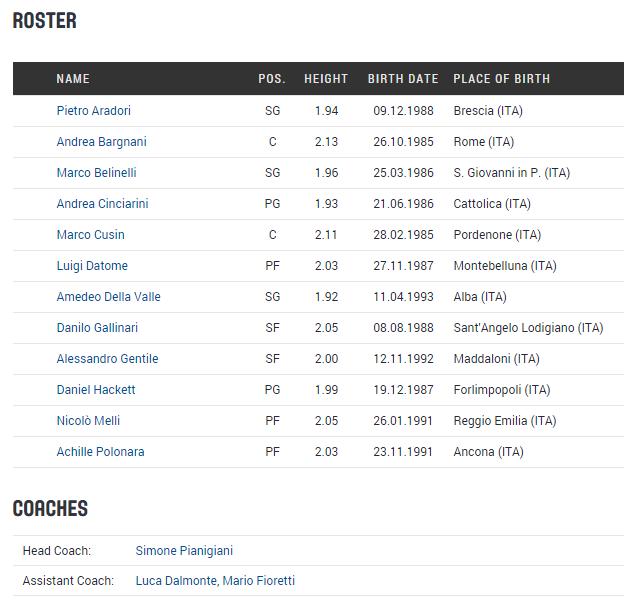 #EuroBasket2015: il roster dell'Italia