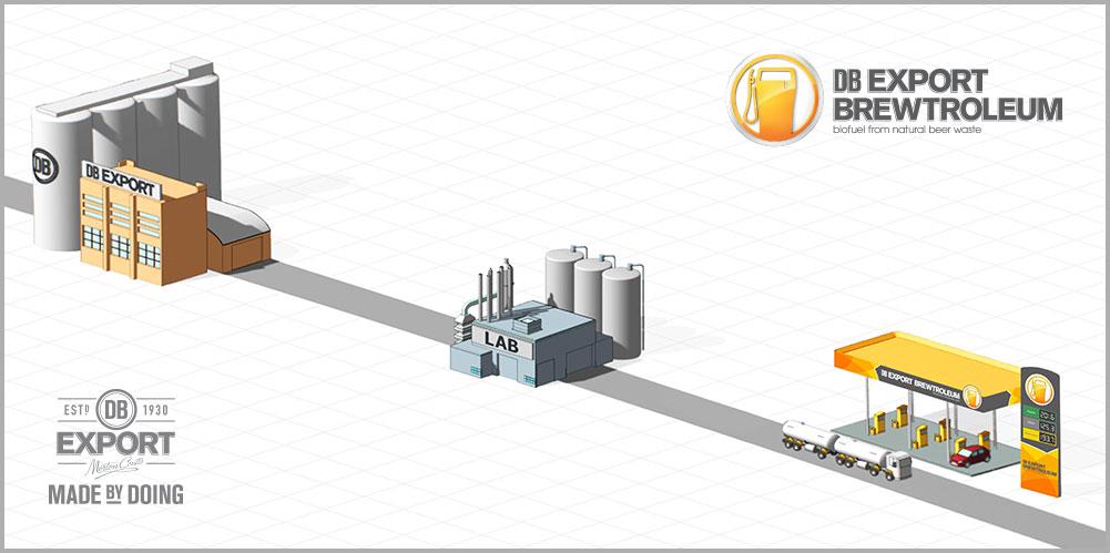 Il processo di produzione di Brewtroleum