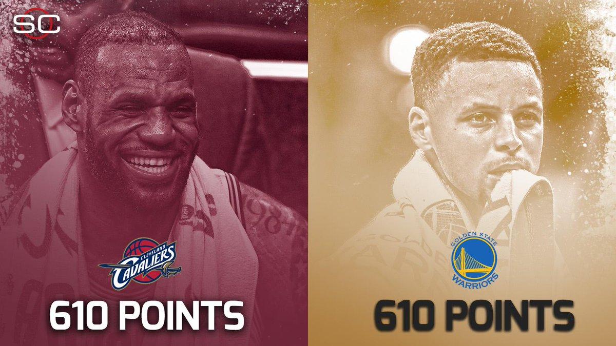 610 punti a testa in 6 partite per Warriors e Cavaliers