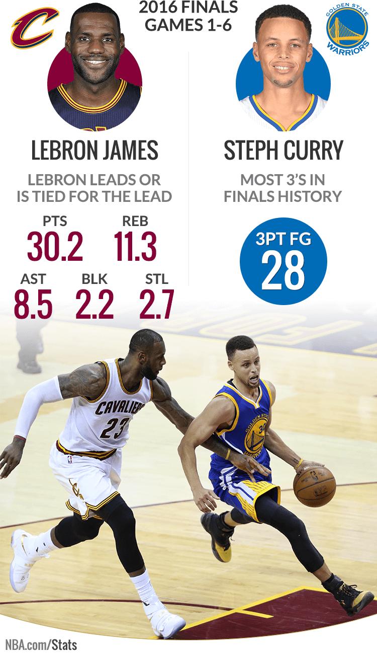 Le statistiche di Steph Curry e Lebron James nelle prime 6 partite delle NBA Finals
