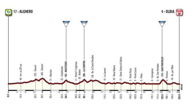 La prima tappa del Giro d'Italia 2017