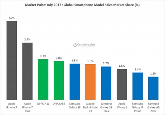 I modelli di smartphone più venduti