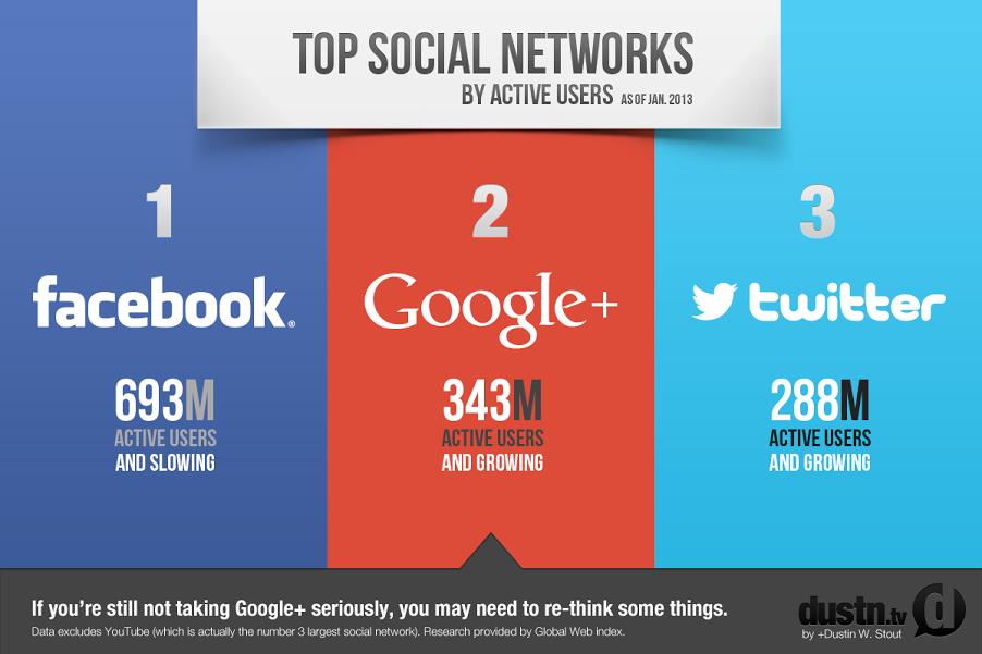 Google Plus alle spalle di Facebook