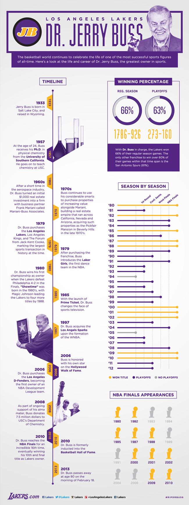 L'infografica di Buss ai Lakers