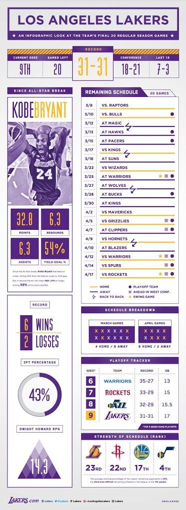 La volata playoff dei Lakers di Kobe Bryant