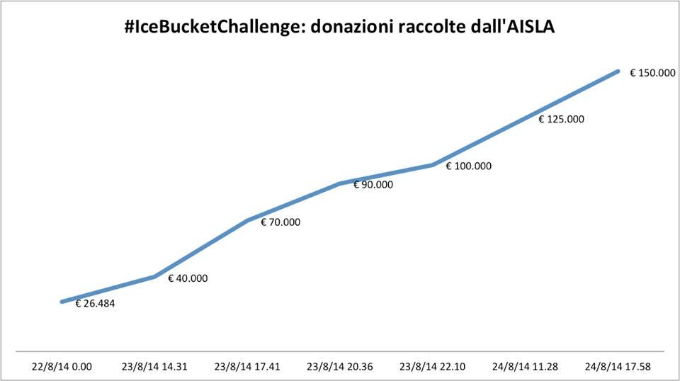 Grafico donazioni AISLA grazie a #IceBucketChallenge