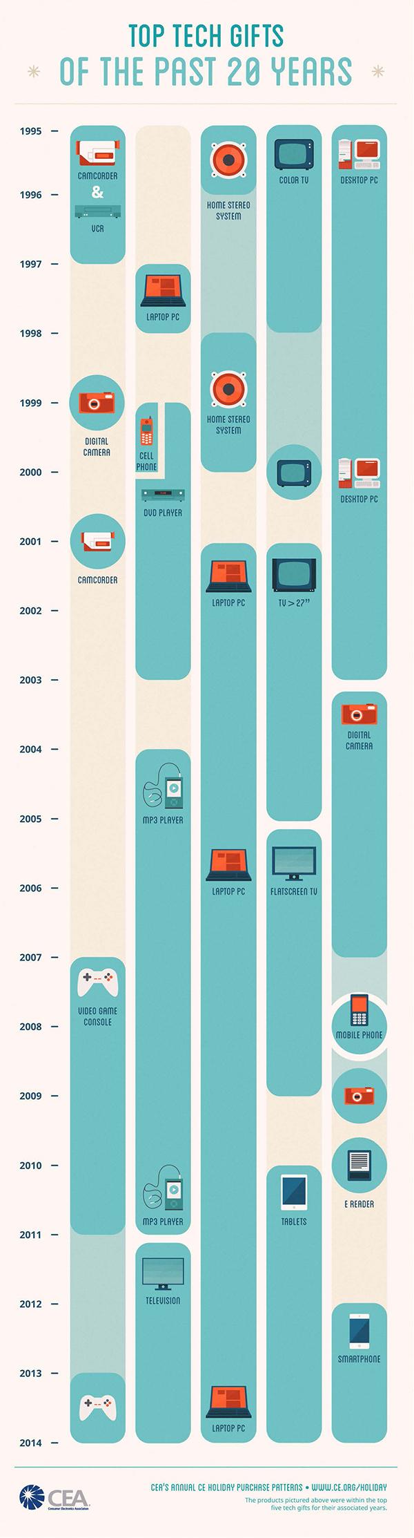 Infografica: i 5 regali tecnologici più ricercati degli ultimi 20 anni