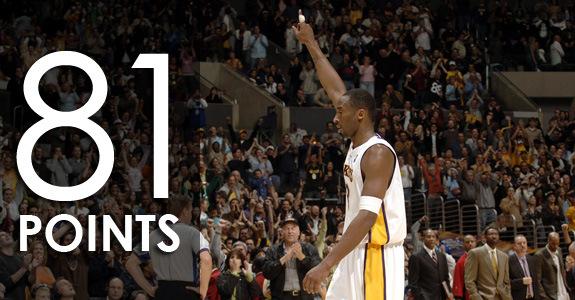 Quando Kobe Bryant segnò 81 punti