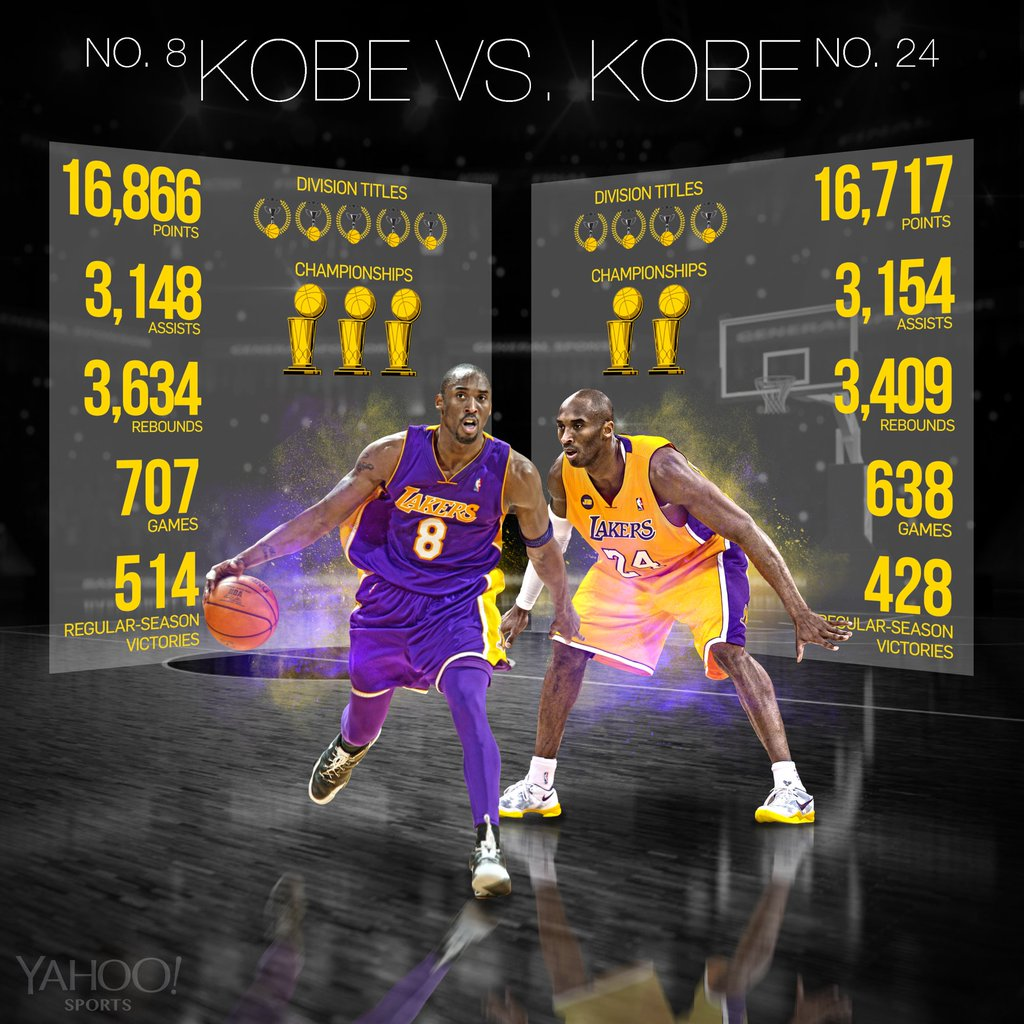 "Le ""due carriere"" di Kobe Bryant in maglia Lakers"